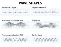Wave Shapes. Waveform. Wave Shapes. Amplitude and frequency Modulation Royalty Free Stock Photos