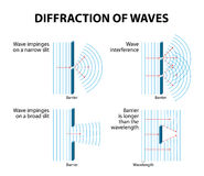 Waves Diffraction Stock Photos