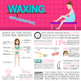 Waxing infographics. Information and facts about hair removal. Stock Images