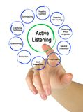 Ways to Active Listening. Woman presenting Ways to Active Listening Stock Photography