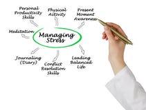 Ways to Manage Stress. Presenting Ways to Manage Stress royalty free stock photos