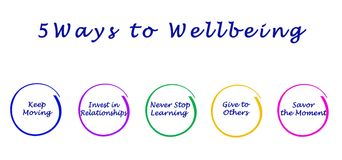 Ways to Wellbeing. Five Ways to Well being Stock Photography