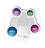Wealth management cycle diagram illustration Royalty Free Stock Images