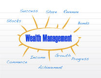 Wealth management model illustration design Stock Image