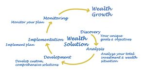 Wealth Solution Royalty Free Stock Image