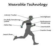 Wearable Sensory Technology. For Human Use Stock Photos