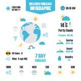 Weather forecast Stock Image