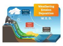 Free Weathering Erosion Deposition Vector Illustration. Labeled Geo Explanation. Stock Photo - 132709790