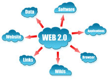 Web 2.0 word on cloud scheme. On white Royalty Free Stock Photography