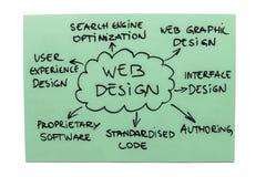 Web-Auslegungs-Diagramm Lizenzfreies Stockbild