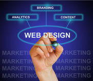 WEB DESIGN. Writing  words WEB DESIGN on gradient background made in 2d software Stock Photography