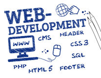Web development. Is a broad term for the work involved in developing a web site for the Internet. Chart with Keywords and icons