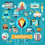 Web Development Flowchart Stock Images