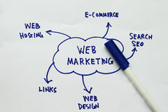 Web marketing Stock Photography
