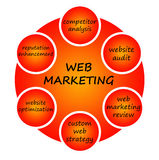Web marketing royalty free illustration