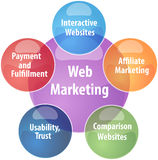 Web marketing business diagram illustration Royalty Free Stock Photo
