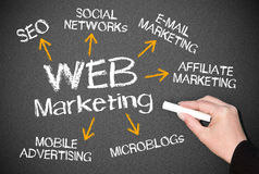 Web marketing chalkboard. With different words relating to this topic.  An e-business concept