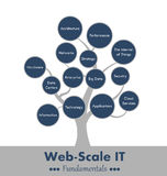 Web-scale it fundaments tree. With a constantly increasing amount of data and more complex application requirements, talk about so-called Web-scale IT vector illustration