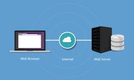 Web server cómo trabaja la nube de la infraestructura del interet Fotografía de archivo libre de regalías