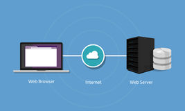 Web server how it works interet infrastructure cloud Royalty Free Stock Photography