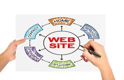 Web site concept. Hand write on a web site concept on paper Royalty Free Stock Photos