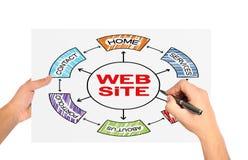 Web site concept Royalty Free Stock Photos