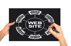 Web site concept Royalty Free Stock Photo