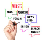 Web site dynamics Royalty Free Stock Images