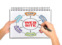 Web site. Hand write on a web site concept on note pad Stock Photography