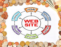 Web site and money Royalty Free Stock Photo