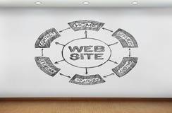 Web site scheme Stock Photos