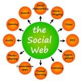Web social Imagen de archivo