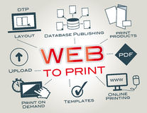 Web--stampa, Web2Print, stampa online Immagine Stock