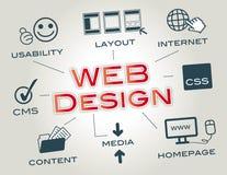 Webdesign, σχεδιάγραμμα, ιστοχώρος Στοκ Φωτογραφίες