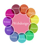 Webdesign Abbildung Lizenzfreie Stockfotos