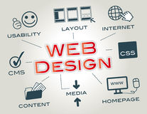 Webdesign, disposition, site Web illustration stock