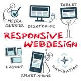 Webdesign rispondente Fotografie Stock