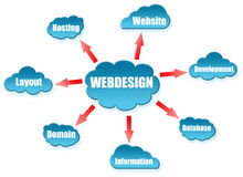 Webdesign word on cloud scheme Stock Image