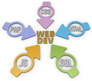 Webdev PHP HTML SQL CSS Arrows. Website Development PHP HTML Javascript CSS SQL Arrows Stock Image