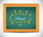 Webinar links and diagrams on a conceptual map Stock Images