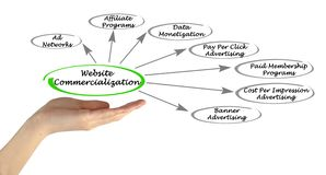 Website Commercialization Stock Photography