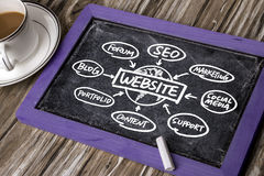 Website concept hand drawing on blackboard Royalty Free Stock Photos
