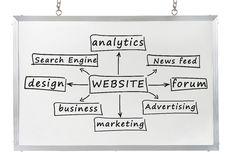 Website concept on white board Stock Image
