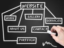 Website development schema. On blackboard Royalty Free Stock Image