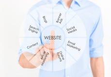 Website marketing development. Man touching virtual screen with website marketing development information process. Isolated on white stock image