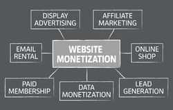 Website monetization  chart design Stock Photo