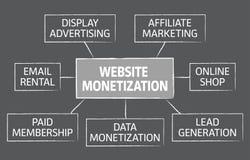 Website monetization  chart design. For presentations Stock Photo