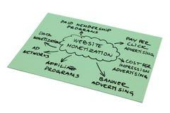 Website Monetization Diagram. Mind map with popular ways of monetizing a website royalty free stock image