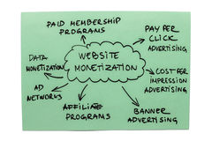 Website Monetization Diagram. Mind map with popular ways of monetizing a website Stock Photo