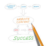 Website Planning Stock Photos